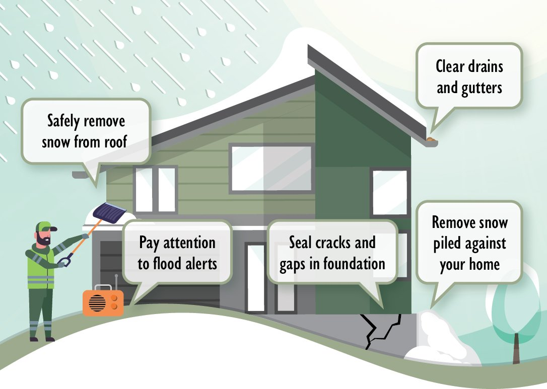 Prepare for spring flooding, tips to protect your home